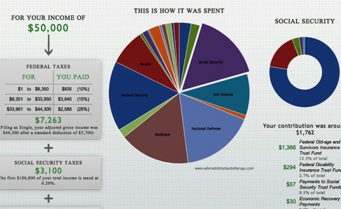 Where did your tax dollars go ? Calculate Now